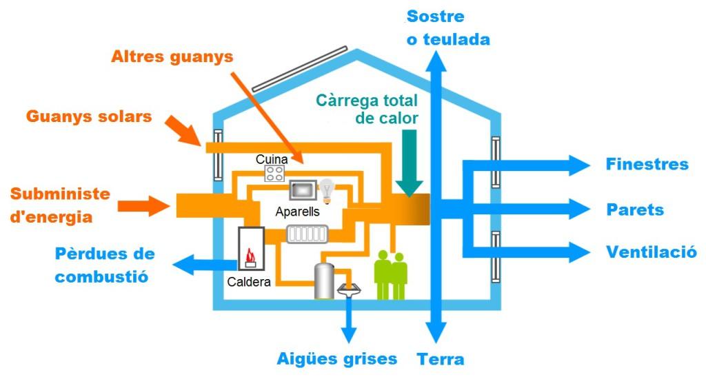 Balance energético doméstico