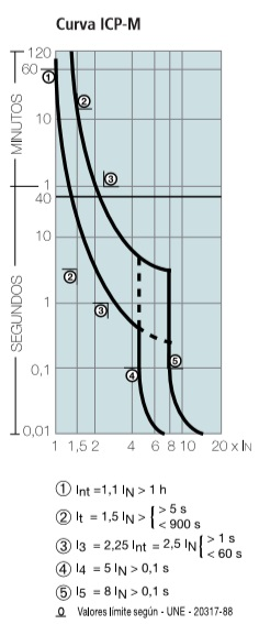 curva-ICP-M